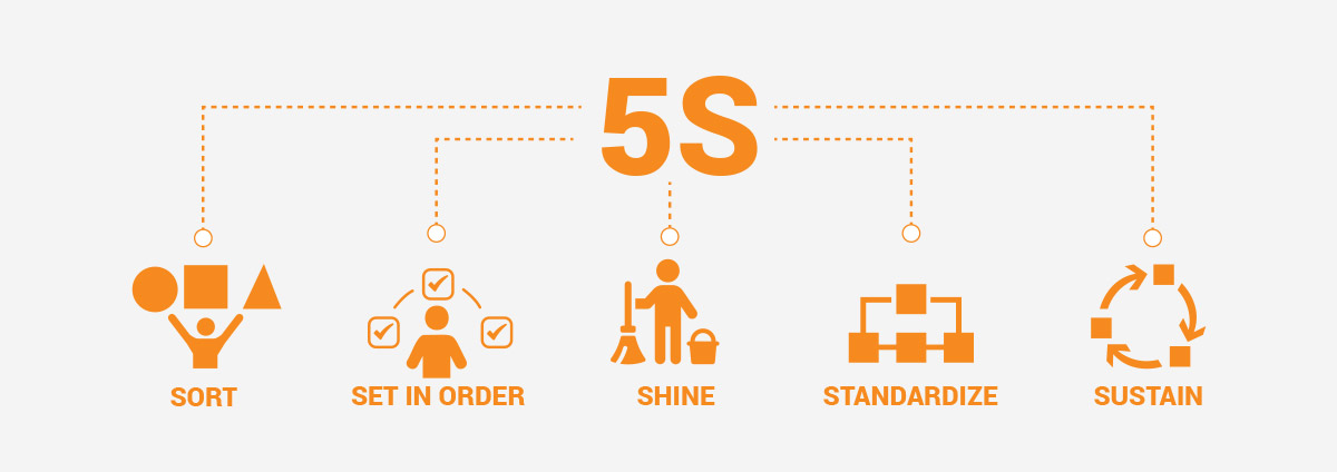 5S - The Japanese Mantra to a Successful Organisation